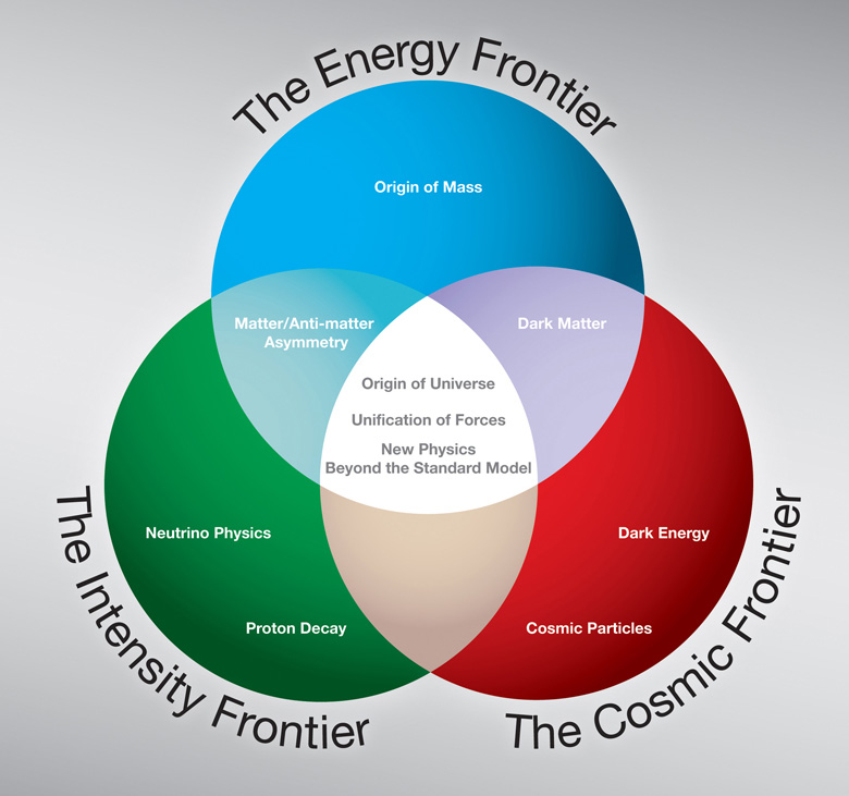 The three frontiers of particle physics as represented in the US DOE P5 report