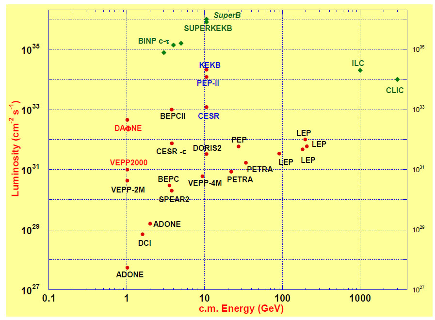Peak luminosity of electron-positron colliders. The Super B will be at the intensity frontier, shown at the top of the graph, while the ILC and CLIC are at the energy frontier, shown on the right side.
