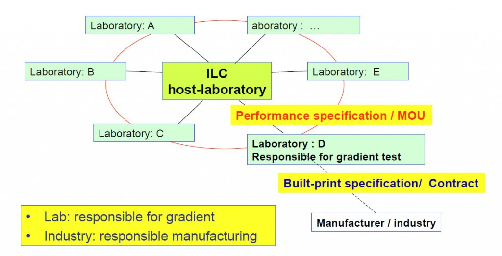 A schematic view of production, such that industry assumes responsibility for manufacturing and the ILC laboratories assume responsibility for performance.