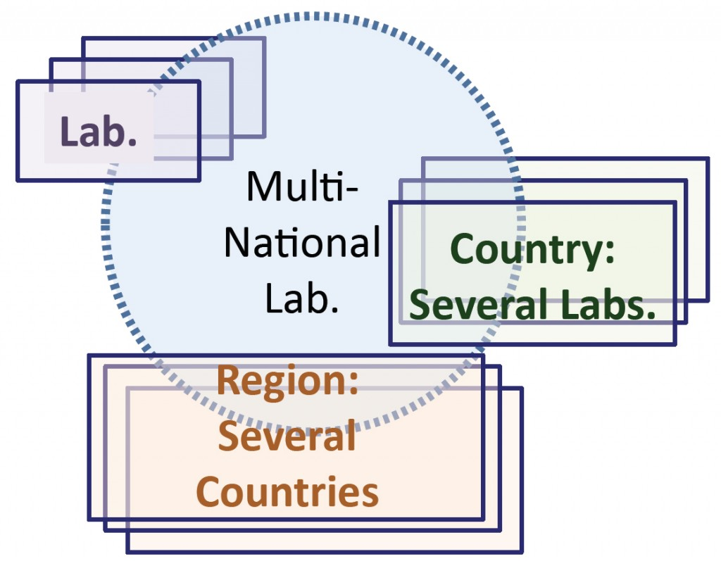 Concept of a multinational lab model.