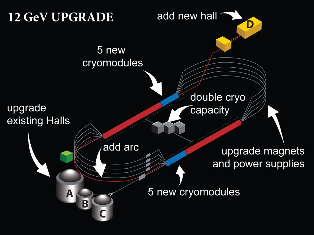 Schematic layout of the required facility modifications to realise the 12 GeV Upgrade. Image: DOE's Jefferson Lab