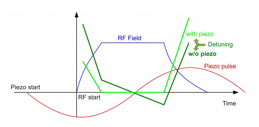 The blue curve represents the desired pulse shape of the accelerating field in the cavity. Image: Mariusz Grecki