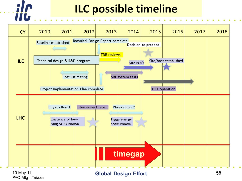 The possible timeline for initiating an ILC project