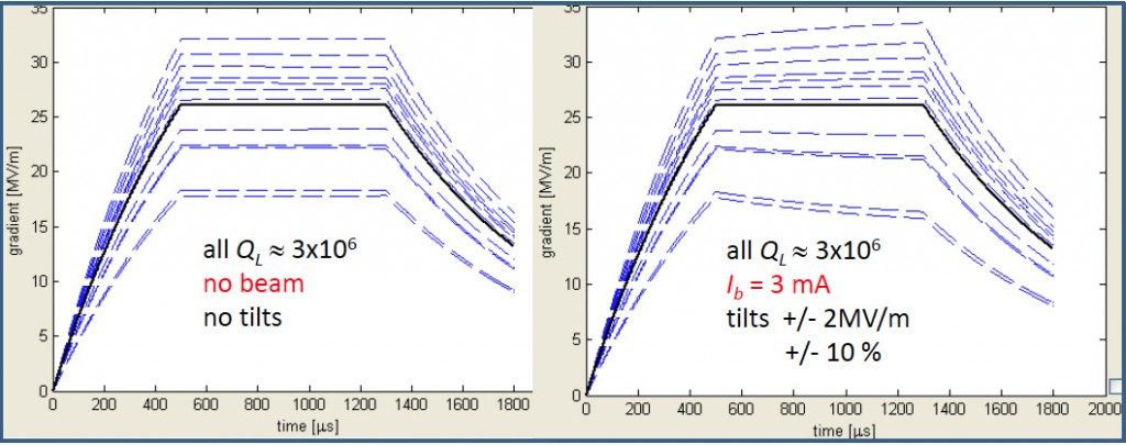 Ideally, the gradient curve is flat at its peak, as on the left, which shows gradients when no beam is loaded into the cavity. When beam is brought into the cavity, tilts appear, as on the right. Scientists were able to achieve flat gradients in cavities with beams of up to 5 mA. Image: Julien Branlard