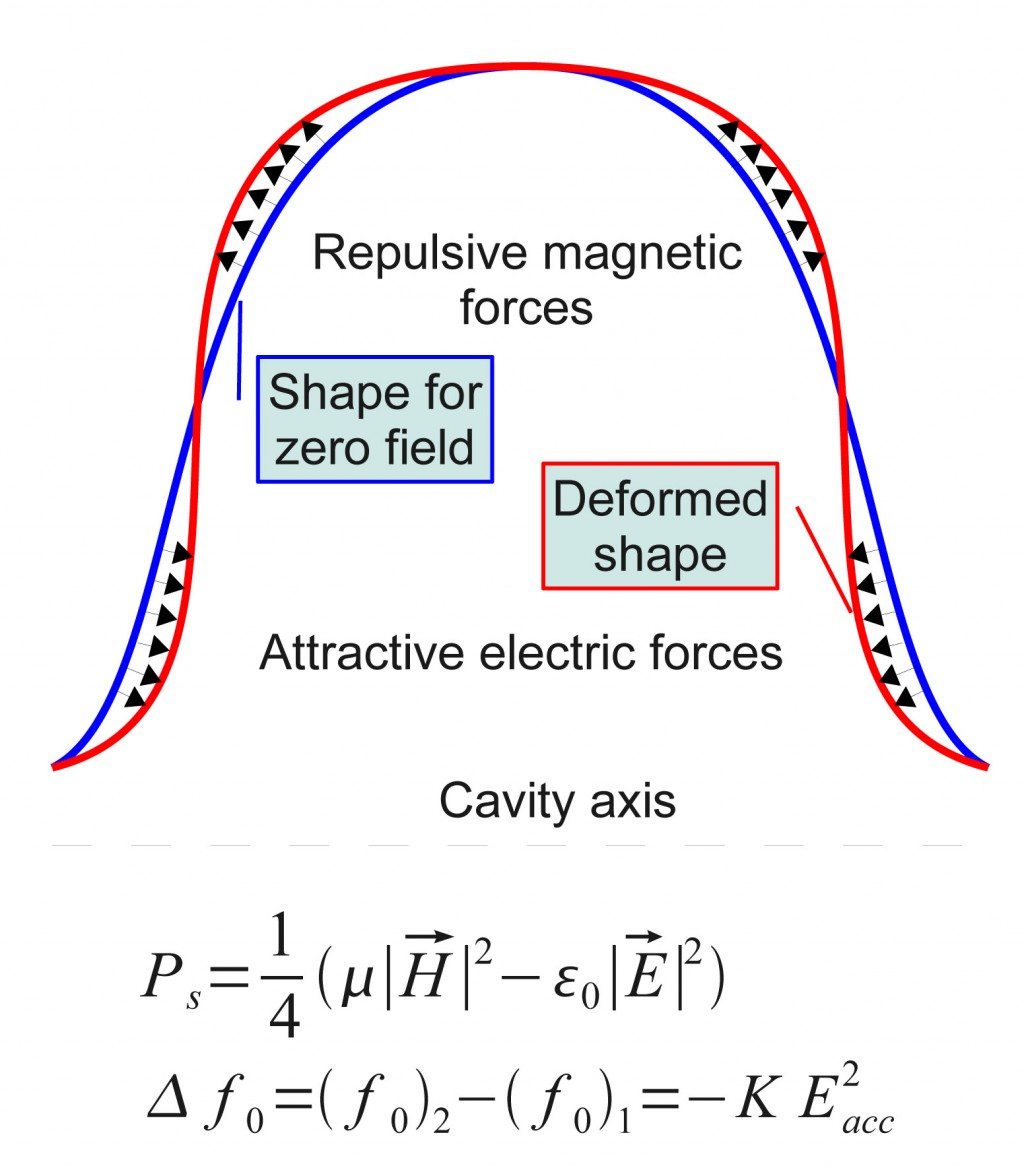 Lorentz force detuning deforms the cavity shape and, therefore, its frequency. Image: Mariusz Grecki