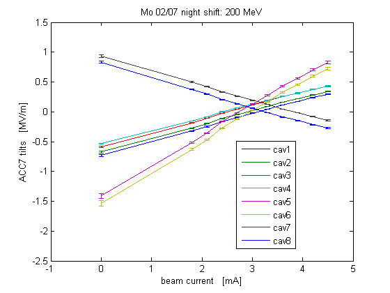 Each curve shows the change in gradient for a particular cavity as a function of the cavity beam current. Image comes from the DESY-FLASH logbook.