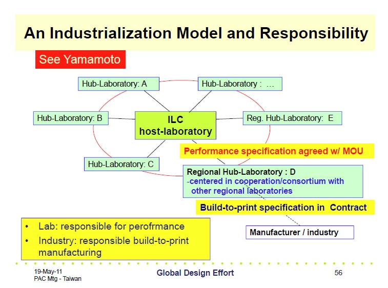 Model for cost-effective cryomodule production, as proposed by Akira Yamamoto, GDE project manager for superconducting radiofrequency research