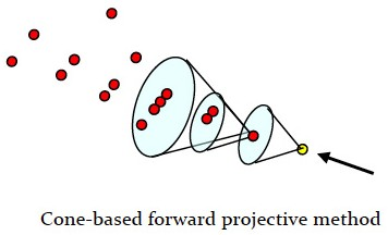 Pandora PFA one-based forward projective clustering. Image courtesy of John Marshall
