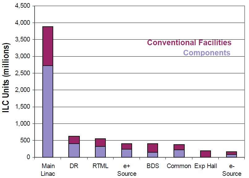 The distribution of ILC subsystem value estimates for the reference design in ILC units (2007 US dollars). Note that the costs are dominated by the main linac and conventional facilities.