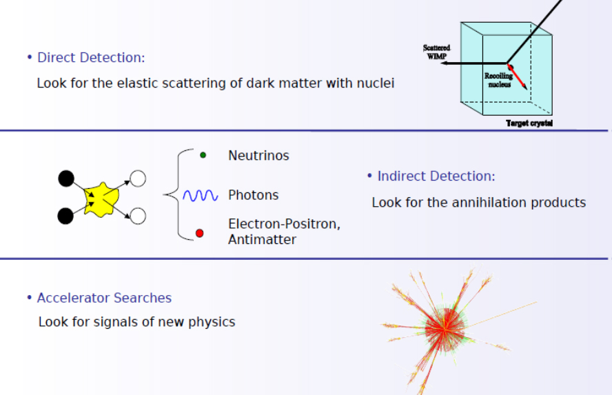 Dark matter is being searched for underground, in space and with accelerators. This central issue in astrophysics may find its resolution in new particles discovered at LHC.