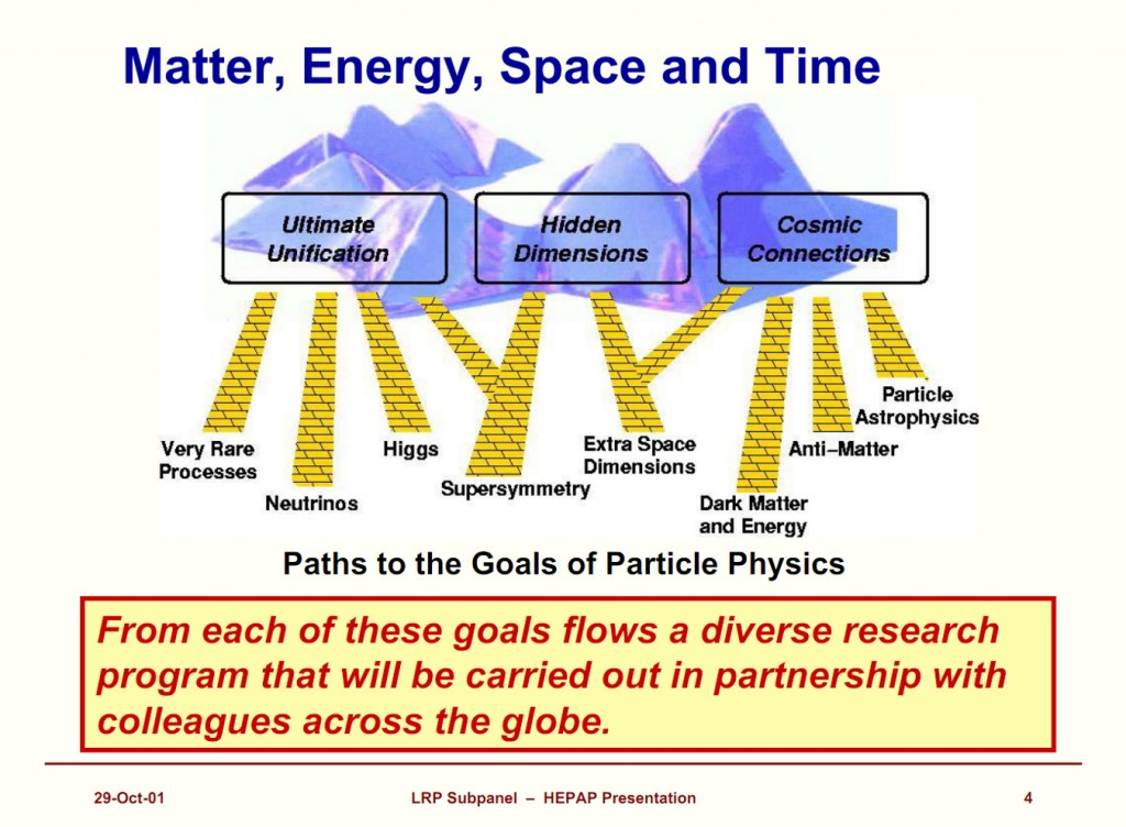 The field of particle physics as defined in the HEPAP Long Range Plan for Particle Physics in 2000, chaired by Jon Bagger and myself