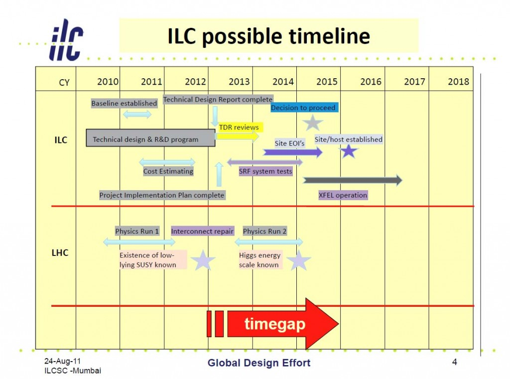 Timeline projection for a linear collider programme beyond the fulfillment of the GDE mandate