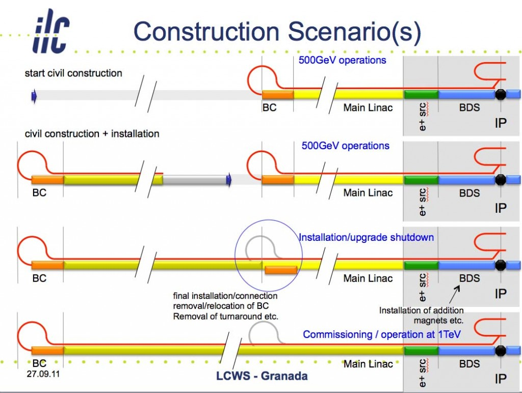 Linac construction scheme for 1-TeV upgrade