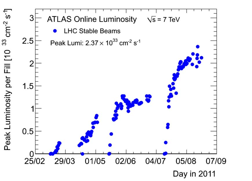 Peak luminosity in the ATLAS detector during the 2011 data run
