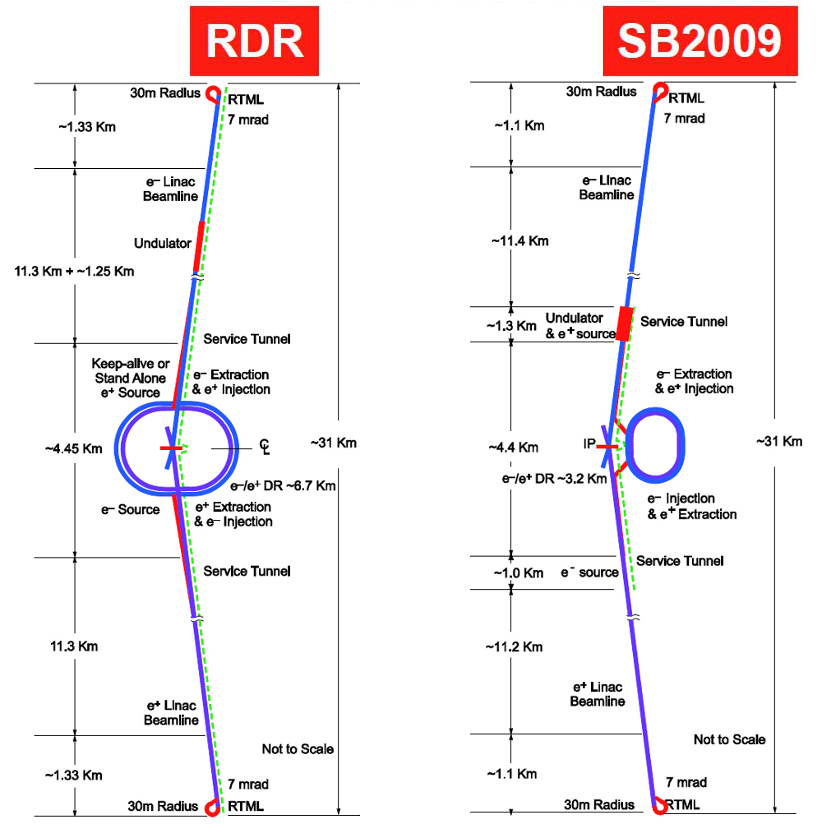 Evolution of the baseline design from the RDR to TDR