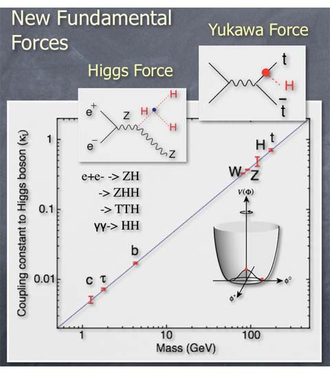 The ILC will help scientists observe the force that makes the Higgs boson condense in the vacuum. Image: Keisuke Fujii