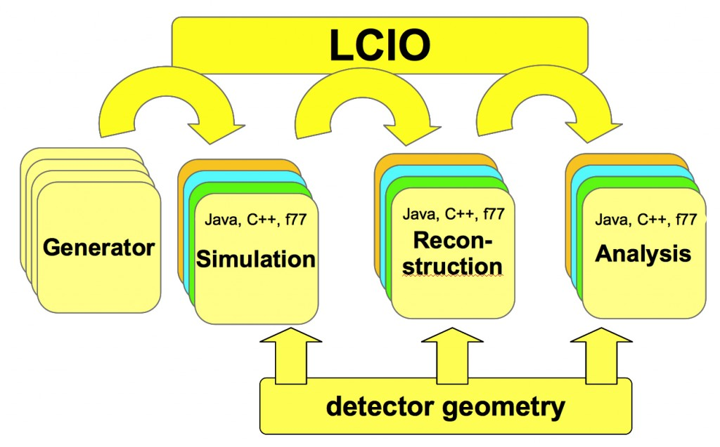 Illustration of the way LCIO works with multiple software formats. Image: DESY