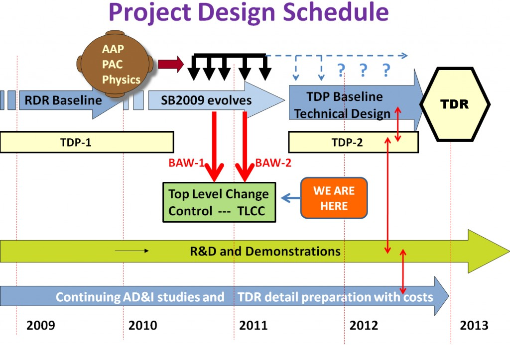 The ILC project design schedule