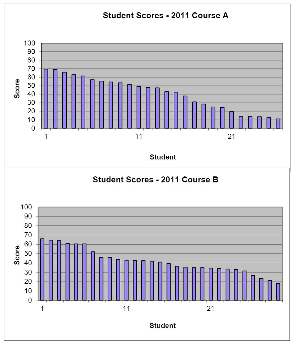 The distribution of final exam scores for both tracks