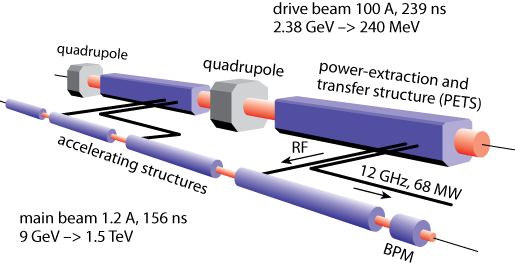 The Compact Linear Collider, using a two-beam acceleration scheme