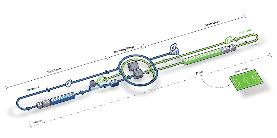 The International Linear Collider, based on superconducting radiofrequency technology. Image: ILC / form one visual communication