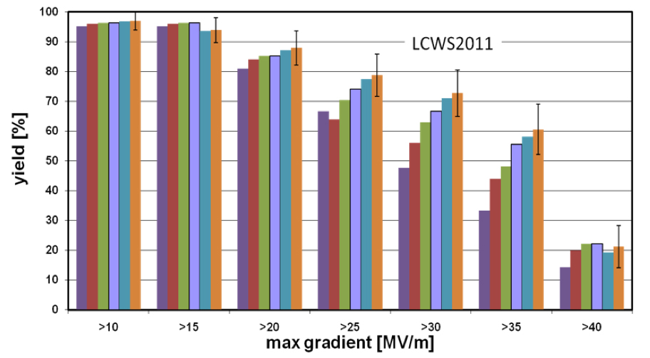 Cavity gradient performance progress with production yield for the second pass, integrated from October 2009 (violet) through September 2011 (orange)