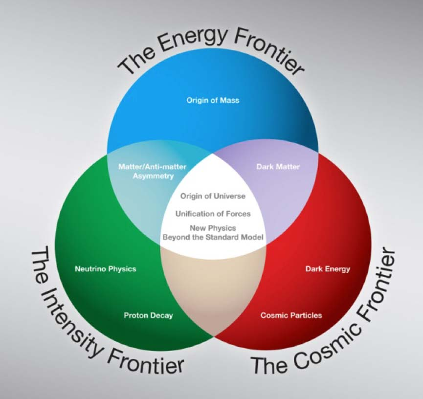 The three frontiers of particle physics as first presented in the HEPAP P5 report