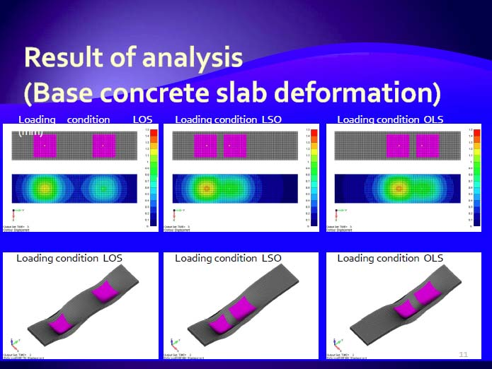 A study of the concrete slab deformation under the detectors in the Japanese interaction region study