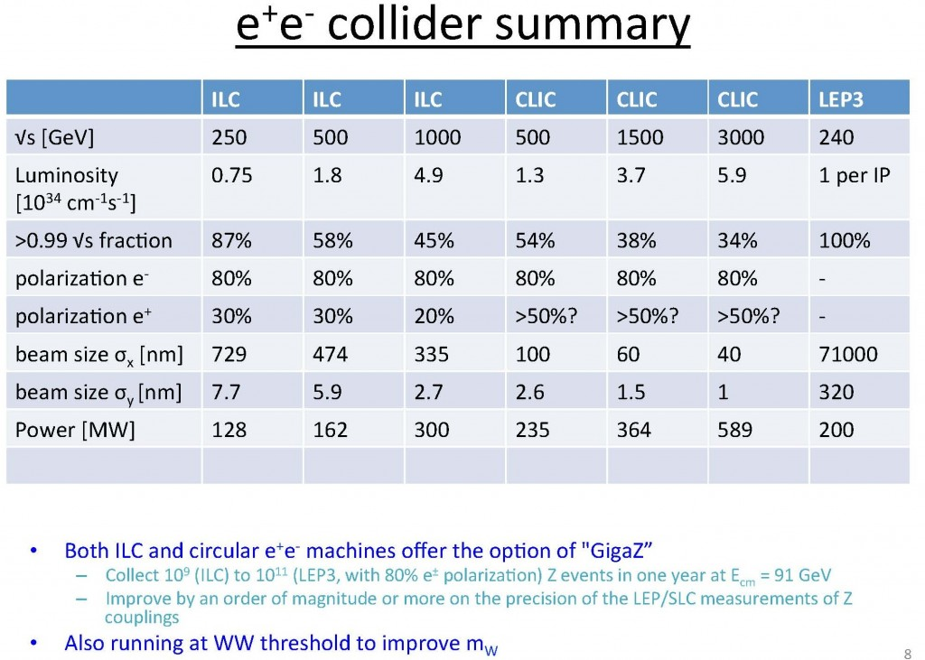 A slide from one of the summary talks comparing electron-positron collider features. Slide: Terry Wyatt