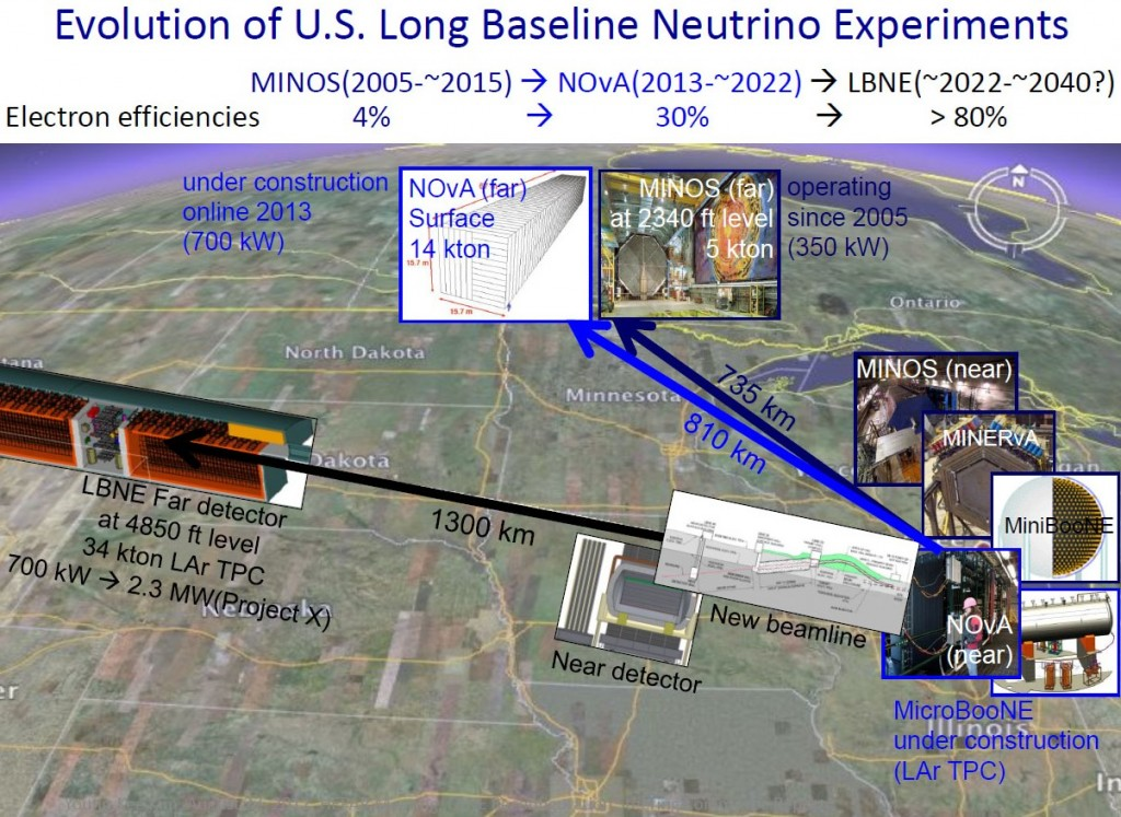 A long-range view of the evolution of intensity frontier neutrino facilities from Fermilab