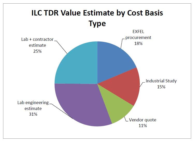 An illustration of the cost basis by type for the ILC TDR value estimate.