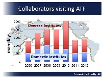 The ATF programme is being carried out by an international team