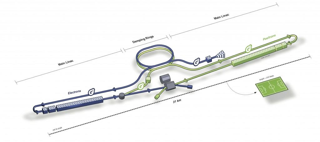 Schematic overview over the ILC. Image: ILC / form one