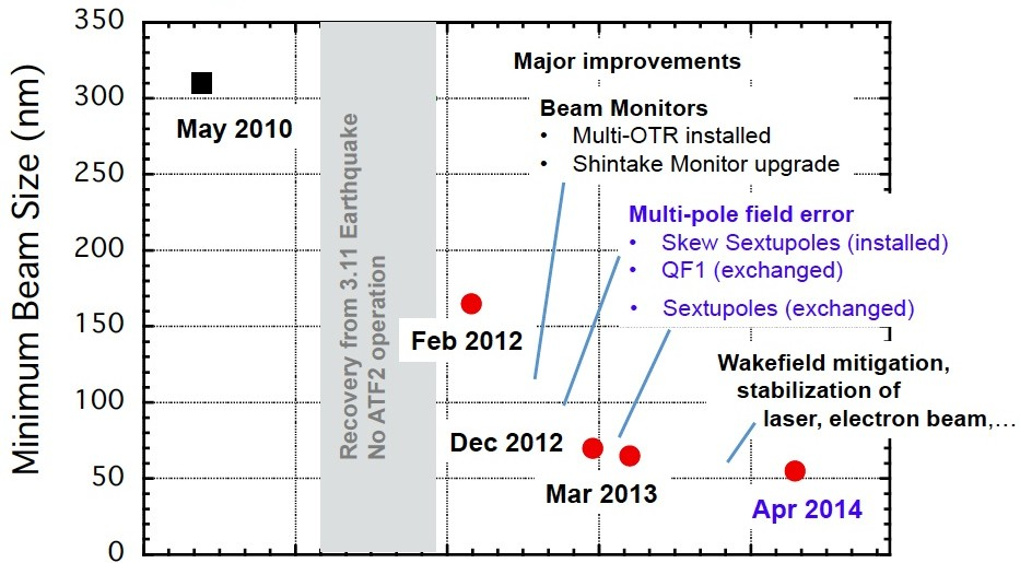 History of the minimum beam size achieved at ATF2