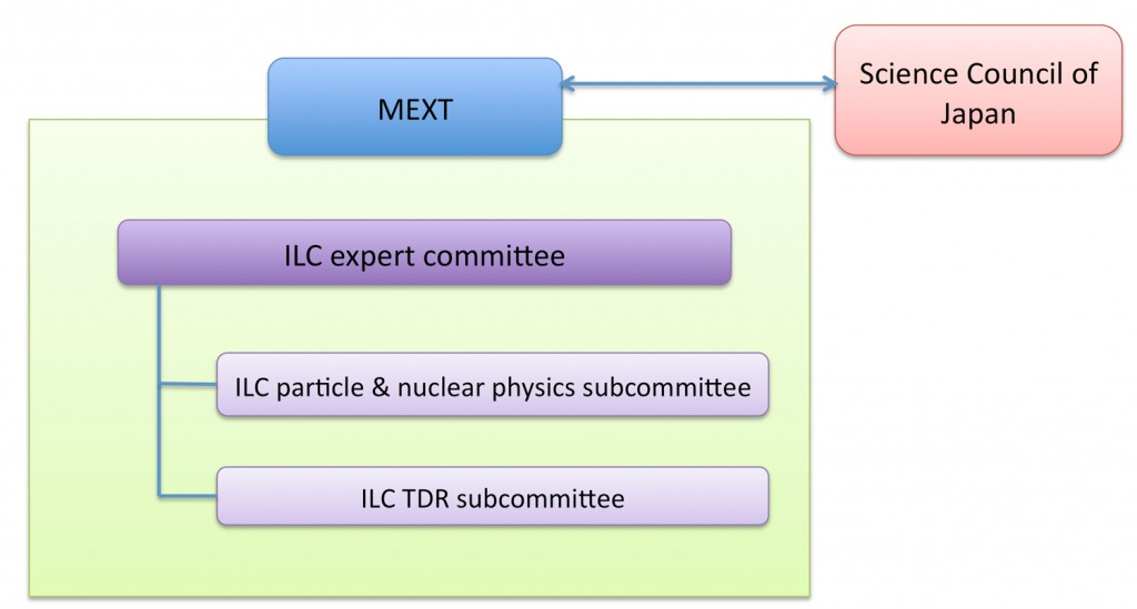 The ILC expert committee established by the Ministry for Education, Culture, Sports, Science and Technology (MEXT) of Japan is divided in two subcomittees.