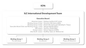ILC-IDT-orgchart_rev3