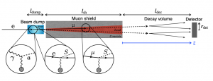 """From """"Search for new light particles at ILC main beam dump"""" by Yasuhito Sakaki, and Daiki Ueda"""