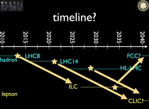 The timeline for future colliders?
