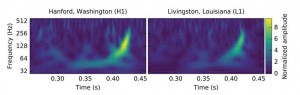 GW150914 observed in LIGO Hanford left and LIGO Livingston on the right.  Over 0.25 seconds, the 'chirp' signal increases frequency and amplitude.