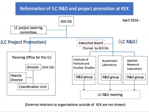 KEK's new organisational structure regarding the ILC project.