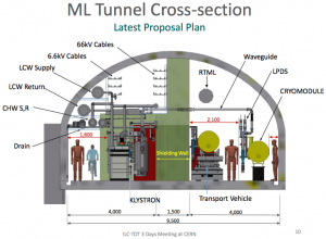 New tunnel cross-section layout approved at ECFA meeting